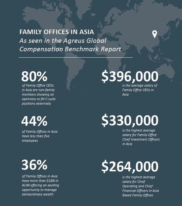 Bắc Kinh: Thành phố nhiều tỷ phú nhất nhưng ít Văn phòng gia đình nhất - Ảnh 1.