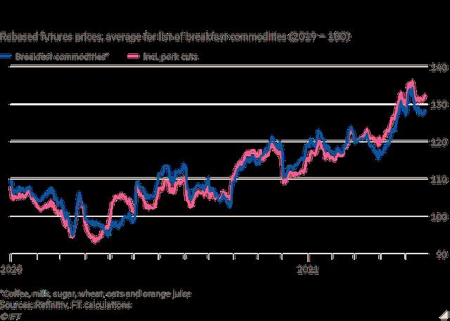 Chi phí cho bữa ăn sáng tăng cao, mối lo lạm phát lương thực toàn cầu quay trở lại - Ảnh 1.