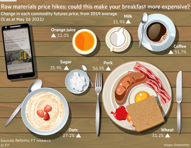 Chi phí cho bữa ăn sáng tăng cao, mối lo lạm phát lương thực toàn cầu quay trở lại - Ảnh 2.