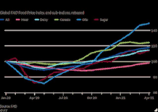 Chi phí cho bữa ăn sáng tăng cao, mối lo lạm phát lương thực toàn cầu quay trở lại - Ảnh 3.