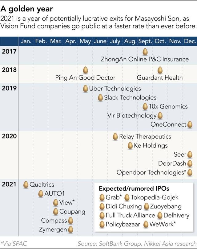 Chiến lược tăng trưởng bằng mọi giá của ông chủ SoftBank - Ảnh 3.