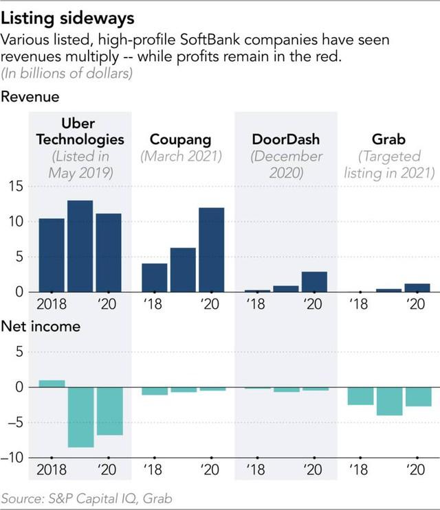 Chiến lược tăng trưởng bằng mọi giá của ông chủ SoftBank - Ảnh 4.