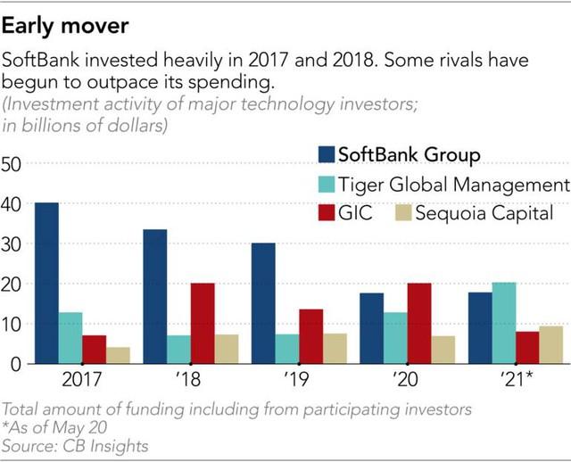 Chiến lược tăng trưởng bằng mọi giá của ông chủ SoftBank - Ảnh 6.