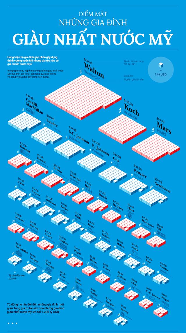 Những gia đình giàu nhất nước Mỹ nắm giữ 1.200 tỷ USD - Ảnh 1.