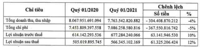 PV Power (POW): Quý 1 lãi sau thuế đạt 566 tỷ đồng, tăng 12% so với cùng kỳ - Ảnh 1.