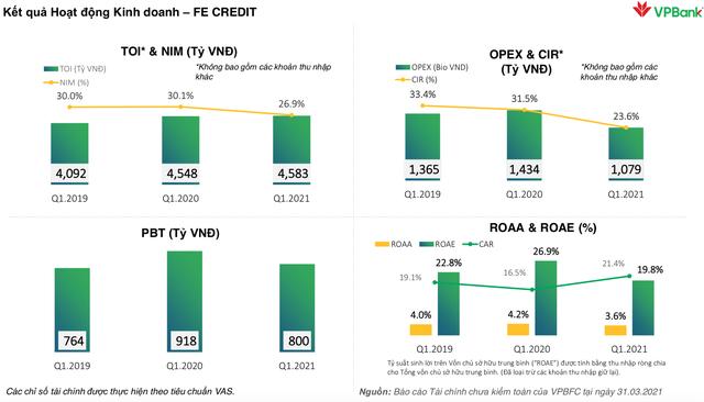FE Credit làm ăn thế nào trong quý 1/2021? - Ảnh 1.