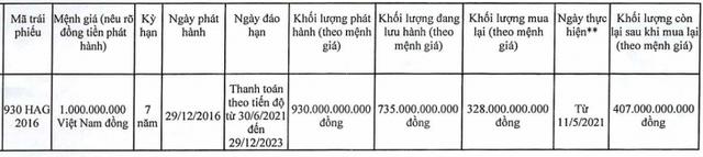 Hoàng Anh Gia Lai (HAGL): Đã mua lại 328 tỷ nợ trước hạn tại HDBank - Ảnh 1.