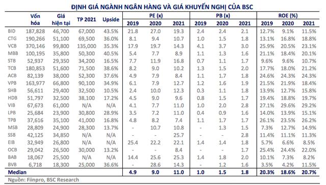 BSC nâng mạnh mức định giá cổ phiếu 15 ngân hàng, VCB cao nhất 135.000 đồng - Ảnh 1.