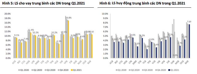 BSC nâng mạnh mức định giá cổ phiếu 15 ngân hàng, VCB cao nhất 135.000 đồng - Ảnh 2.