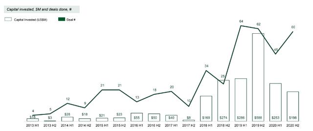 Hơn 50% thương vụ đầu tư vào startup công nghệ Việt Nam được thực hiện bởi quỹ đầu tư nội địa - Ảnh 1.