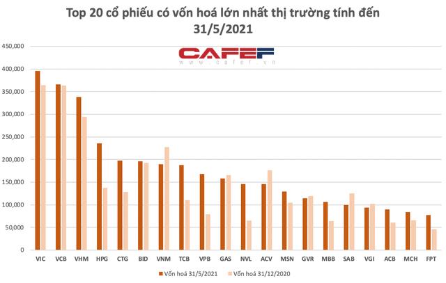 Hoà Phát vượt 10 tỷ USD, bỏ xa Vietinbank, BIDV vào Top4 vốn hoá lớn nhất thị trường, TTCK Việt Nam đã có 44 doanh nghiệp tỷ USD - Ảnh 1.