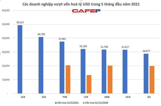 Hoà Phát vượt 10 tỷ USD, bỏ xa Vietinbank, BIDV vào Top4 vốn hoá lớn nhất thị trường, TTCK Việt Nam đã có 44 doanh nghiệp tỷ USD - Ảnh 3.