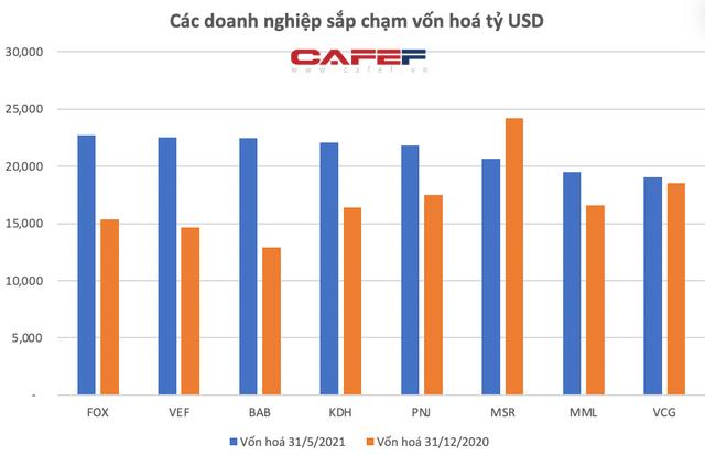 Hoà Phát vượt 10 tỷ USD, bỏ xa Vietinbank, BIDV vào Top4 vốn hoá lớn nhất thị trường, TTCK Việt Nam đã có 44 doanh nghiệp tỷ USD - Ảnh 4.