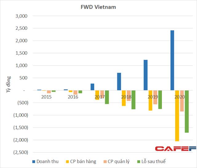 Liên tục tăng trưởng gấp đôi nhưng hãng bảo hiểm của con trai tỷ phú Lý Gia Thành đang lỗ lũy kế hơn 4.300 tỷ đồng tại Việt Nam - Ảnh 1.