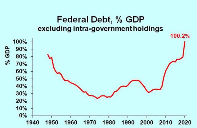 """Kế hoạch ngân sách 6 nghìn tỷ USD của ông Biden: """"Tiền đang rẻ, cứ tiêu đi!"""" - Ảnh 1."""