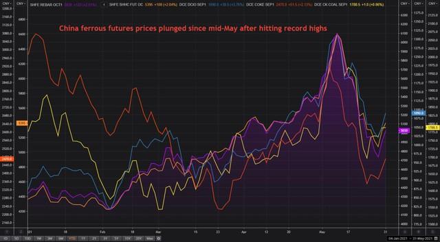 Ngành thép khó khăn khi giá sản phẩm thép giảm nhanh nhưng giá quặng sắt vẫn neo cao - Ảnh 1.
