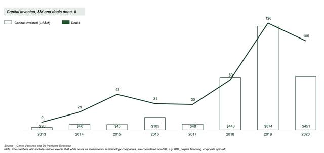 Giám đốc điều hành Do Ventures: Quỹ nội địa đóng vai trò quan trọng trong giai đoạn Covid - Ảnh 5.