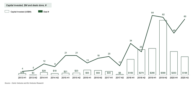 Covid khiến nguồn vốn cho startups công nghệ Việt Nam giảm 48% năm  2020, quỹ nội địa đóng vai trò quan trọng - Ảnh 2.