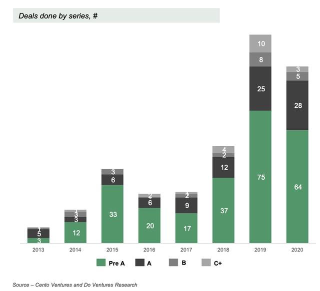 Covid khiến nguồn vốn cho startups công nghệ Việt Nam giảm 48% năm  2020, quỹ nội địa đóng vai trò quan trọng - Ảnh 6.