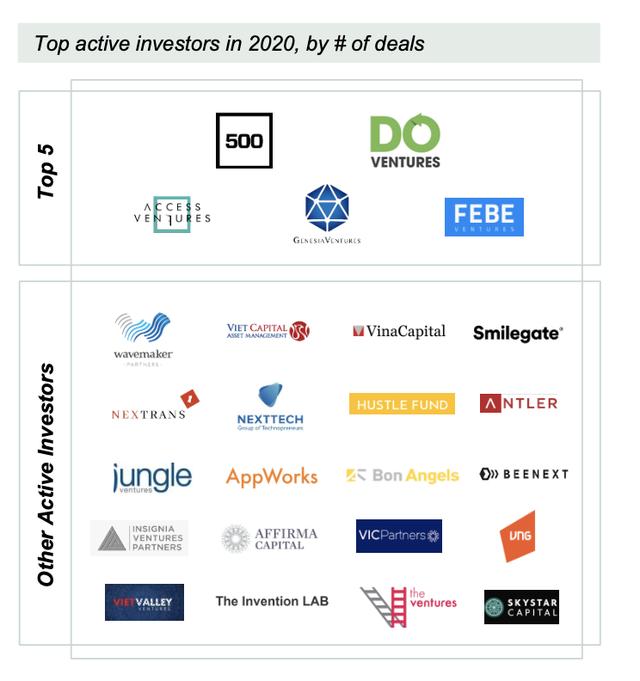 Covid khiến nguồn vốn cho startups công nghệ Việt Nam giảm 48% năm  2020, quỹ nội địa đóng vai trò quan trọng - Ảnh 4.