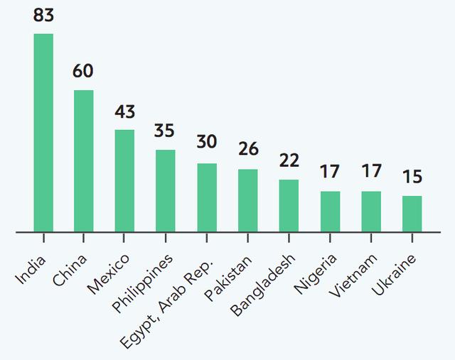 Nikkei Asia: Con số 4 tỷ USD/năm từ kiều hối do lao động Việt Nam chuyển về đang đứng trước nguy cơ tụt dốc - Ảnh 2.