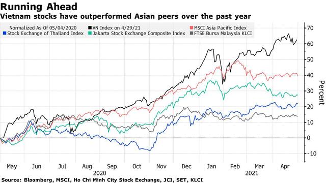 Bloomberg: Nhà đầu tư cá nhân đang gồng gánh đà tăng tốt nhất châu Á của chứng khoán Việt Nam, khi nào khối ngoại mới quay trở lại? - Ảnh 1.