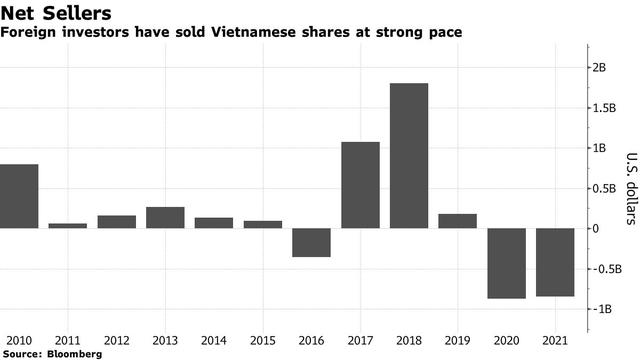 Bloomberg: Nhà đầu tư cá nhân đang gồng gánh đà tăng tốt nhất châu Á của chứng khoán Việt Nam, khi nào khối ngoại mới quay trở lại? - Ảnh 2.