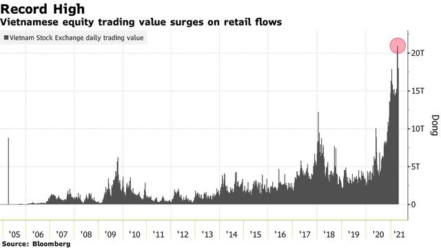 Bloomberg: Nhà đầu tư cá nhân đang gồng gánh đà tăng tốt nhất châu Á của chứng khoán Việt Nam, khi nào khối ngoại mới quay trở lại? - Ảnh 3.