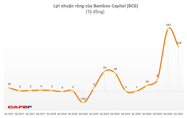 Bamboo Capital (BCG): Quý 1 lãi 163 tỷ đồng cao gấp 20 lần cùng kỳ - Ảnh 1.