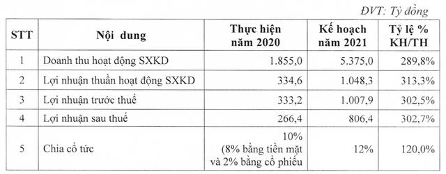 Bamboo Capital (BCG): Quý 1 lãi 163 tỷ đồng cao gấp 20 lần cùng kỳ - Ảnh 2.