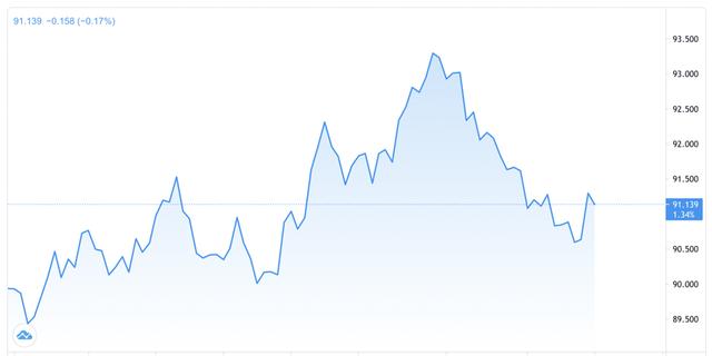 Vì sao đồng USD chịu áp lực mất giá dù kinh tế Mỹ đang phục hồi mạnh? - Ảnh 1.