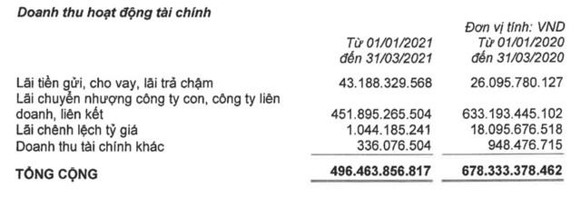 Vinaconex (VCG): Quý 1 lãi 345 tỷ đồng gấp hơn 5 lần cùng kỳ - Ảnh 1.