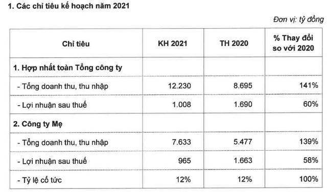 Vinaconex (VCG): Quý 1 lãi 345 tỷ đồng gấp hơn 5 lần cùng kỳ - Ảnh 4.