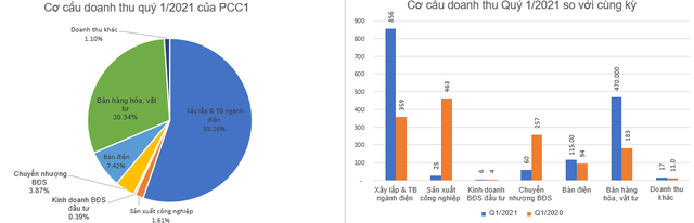 Thất thu mảng chuyển nhượng bất động sản, PCC1 báo lãi 80 tỷ đồng quý 1 - Ảnh 1.