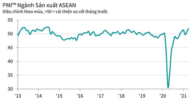 PMI ASEAN tháng 4 tăng mức 51,9 điểm, với Việt Nam có mức tăng cao nhất - Ảnh 1.