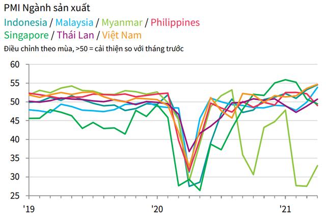 PMI ASEAN tháng 4 tăng mức 51,9 điểm, với Việt Nam có mức tăng cao nhất - Ảnh 2.