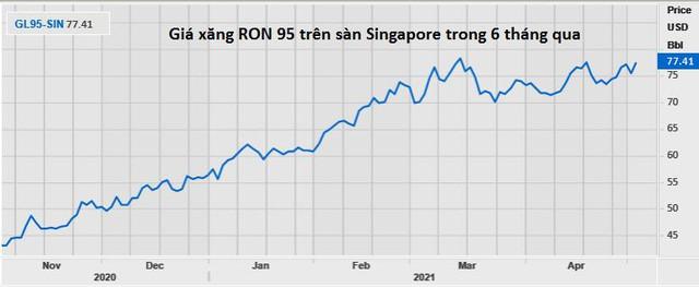 Giá xăng dầu tăng nhanh do hoạt động du lịch hồi phục trên toàn cầu - Ảnh 1.