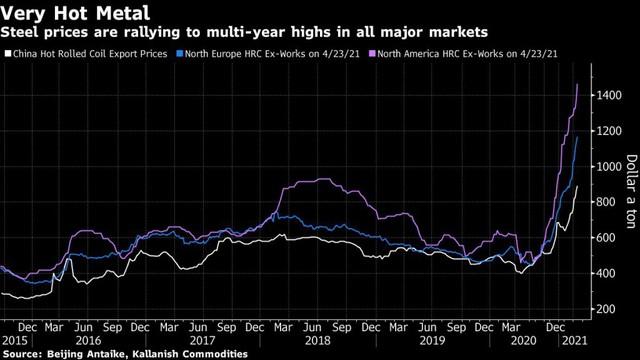Sốt cao độ trên thị trường thép toàn cầu - Ảnh 1.