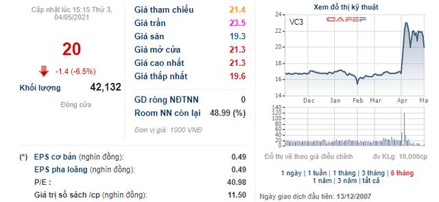 VC3 tăng mạnh, Chủ tịch HĐQT Tập đoàn Nam Mê Kông vẫn chi hơn 300 tỷ đồng mua gần 15 triệu cổ phiếu - Ảnh 1.