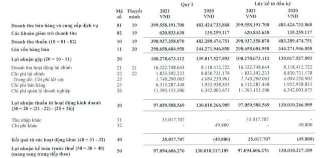 Vinacafe Biên Hòa (VCF) báo lãi 76 tỷ đồng trong quý 1, giảm 26% so với cùng kỳ - Ảnh 1.