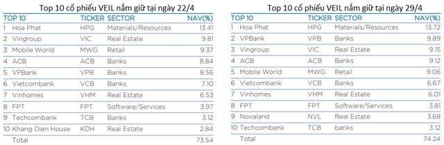 Quỹ 2 tỷ USD của Dragon Capital tăng mạnh tỷ trọng VPB và NVL vào cuối tháng 4 - Ảnh 2.