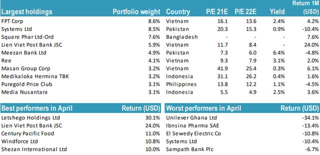 4 trong 10 khoản đầu tư lớn nhất của Tundra thuộc về Việt Nam, đây là thời điểm tốt để tích lũy cổ phiếu