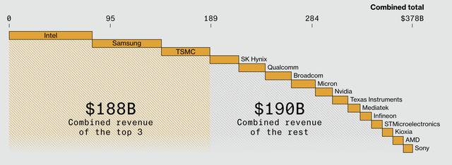 Đầu tư chục tỷ USD cũng sẽ lỗi thời sau 5 năm, 1 hạt bụi làm bay màu cả triệu USD – căn nguyên khiến cả thế giới lao đao trong cơn khủng hoảng chip - Ảnh 2.