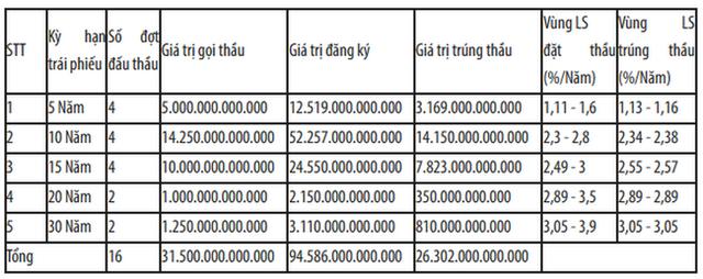 Dòng tiền bắt đầu dồn mạnh hơn vào kênh TPCP - Ảnh 1.