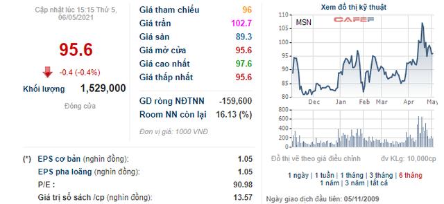 Masan thông qua phương án phát hành số cổ phiếu ESOP trị giá khoảng 560 tỷ đồng - Ảnh 1.