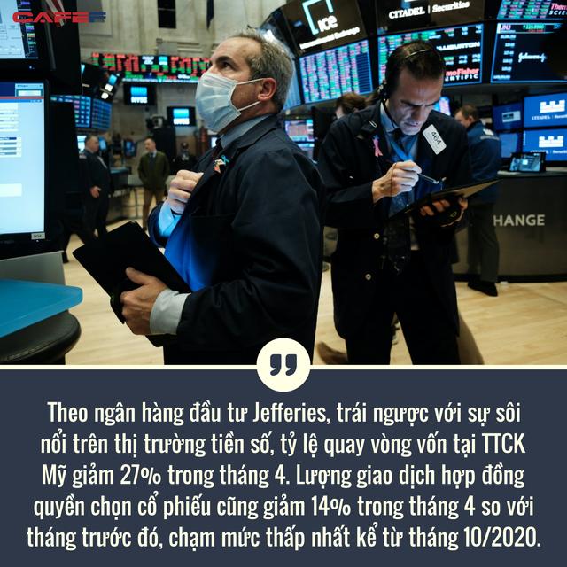 Lý giải xu hướng mới nhất: Giao dịch tiền số tăng bùng nổ trong khi thị trường chứng khoán, trái phiếu ảm đạm  - Ảnh 2.