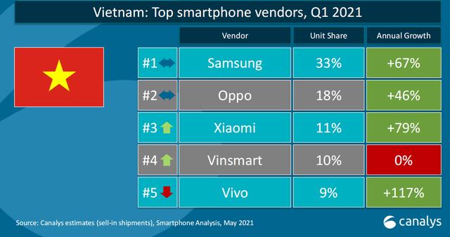 Thị phần smartphone Việt Nam quý 3/2020: Cạnh tranh quyết liệt, Top 3 không đổi với thứ tự Samsung, Oppo, Xiaomi - Ảnh 1.