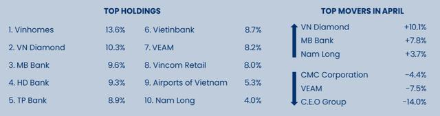 Không nắm giữ HPG và VIC, hiệu suất danh mục Pyn Elite Fund thua xa VN-Index trong tháng 4 - Ảnh 1.