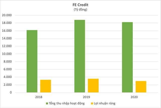 Lý giải thương vụ FE Credit: Định giá 2,8 tỷ USD liệu có cao và tầm nhìn của SMBC tại thị trường Việt Nam - Ảnh 2.
