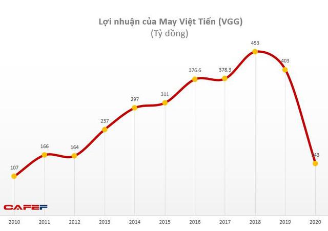 May Việt Tiến (VGG): Quý 1 có lãi hơn 5 tỷ đồng nhờ tiết kiệm chi phí - Ảnh 2.
